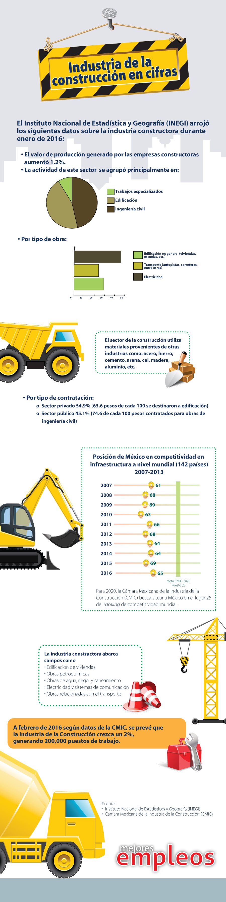 Infografia-ConstruccionWeb